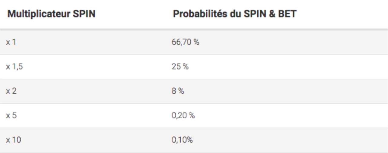 multiplicateur spin & bet betstars